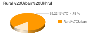 Ukhrul census population